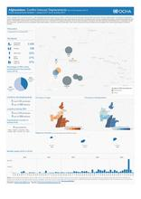 Afghanistan: Conflict Induced Displacements (as of 22 January 2017)