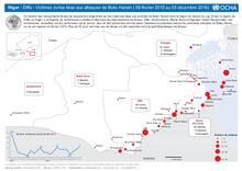 Niger : Diffa - Victimes civiles liées aux attaques de Boko Haram (06 février 2015 au 05 décembre 2016)