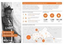 RCA : Aperçu du Plan de Réponse Humanitaire 2017 [FR/EN]