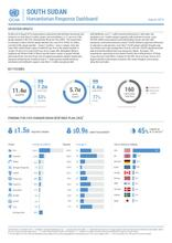 South Sudan Humanitarian Response Dashboard August 2019