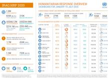 Iraq: Humanitarian Dashboard (January to July 2020) [EN][العربية][کوردی]