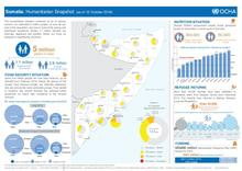 Somalia Humanitarian Snapshot - October 2016