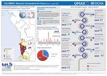 Snapshot Colombia: Situación Humanitaria En Chocó (Enero - Agosto 2016)