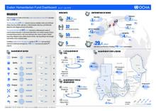 Sudan Humanitarian Fund Dashboard - 1 July 2018