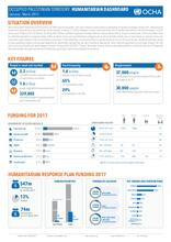 oPt: Humanitarian Dashboard - First Quarter 2017