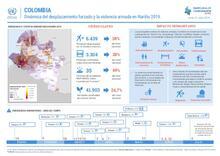 Dinámica del desplazamiento forzado y la violencia armada en Nariño 2019.