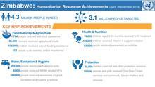 Zimbabwe: Humanitarian Response Achievements (April - November 2016)