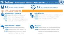 Zimbabwe: Humanitarian Response Achievements (April - November 2016)