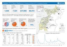 Pakistan: FATA Return Weekly (from 21 February to 02 March 2017) - Humanitarian Snapshot
