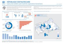 RCA: Aperçu des incidents affectant les humanitaires Aou19 | Overview of incidents affecting humanitarian workers Aug19