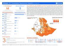 Ethiopia: 2017 Humanitarian Requirements Snapshot (as of 22 May 2017)
