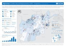 Afghanistan: Conflict Induced Displacements in 2017 - Snapshot (as of 18 November 2017)