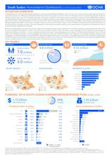 South Sudan Humanitarian Dashboard - November 2018