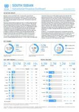 South Sudan Humanitarian Response Dashboard January to March 2021