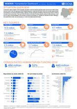 Nigeria: Humanitarian Dashboard (as of January - December 2016)