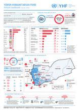 Yemen Humanitarian Fund Annual Dashboard (Jan-Dec 2019)