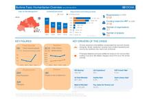 Burkina Faso: Humanitarian Overview as of 29 July 2016