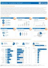 Afghanistan: Humanitarian Dashboard (1 Jan - 30 Sep 2017)