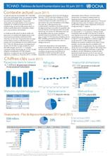 Tchad : Tableau de bord humanitaire au 30 juin 2017
