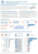 RCA: OCHA Tableau de bord humanitaire (janvier-mars 2019)