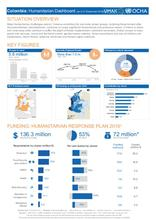 Colombia: Humanitarian Dashboard (as of 31 December 2016)