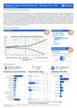 Humanitarian Dashboard - Strategic Plan 2015 (January - March 2016)