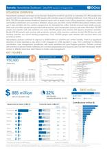Somalia: Humanitarian Dashboard - July 2016 (issued on 31 August 2016)