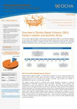 Humanitarian Bulletin Southern and Eastern Africa region, Issue 03, June 2016