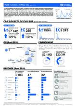 Haiti: Cholera figures _ August 2016 (FR, EN)