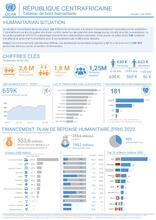 RCA: OCHA Tableau de bord humanitaire | Humanitarian Dashboard Jan - Jun 2020
