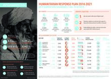 AFGHANISTAN: Humanitarian Response Plan 2018-2021 - 2019 Quarter Three Dashboard (1 Jan - 30 Sep 2019)