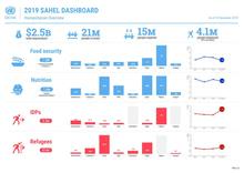 Sahel Regional Dashboard  - 14 November 2019
