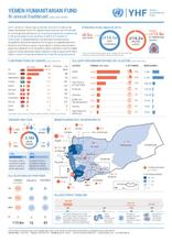 Yemen Humanitarian Fund - Bi-annual Dashboard (Jan-Jun 2019)