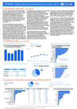 TCHAD : Tableau de bord humanitaire (au 31 mars 2018)