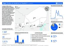 Niger:Situation de l'épidémie de l'hépatite E (12 octobre 2017)