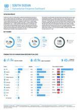 South Sudan Humanitarian Response Dashboard July 2019