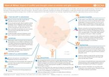 Horn of Africa: Impact of conflict and drought crises on women and girls (March 2017)