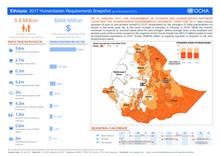 Ethiopia: 2017 Humanitarian Requirements Snapshot (as of 25 January 2017)
