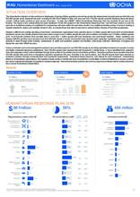 Iraq: Humanitarian Dashboard - May to August 2016