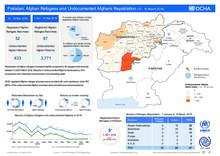 Pakistan: Afghan Refugees and Undocumented Afghan Repatriation 10 - 16 March 2019