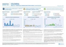 Impacto y Tendencias Humanitarias entre enero y julio de 2021. 30/08/2021