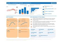Gambia: Humanitarian Overview (as of 30 September 2016)