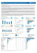 Tchad - Tableau de bord Humanitaire au 31 décembre 2016
