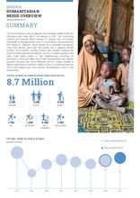 Nigeria: 2021 Humanitarian Needs Overview Summary