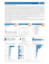 Somalia: Humanitarian Dashboard - June 2016 (issued on 28 July 2016)