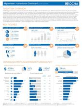 Afghanistan: Humanitarian Dashboard (1 Jan - 30 Jun 2017)
