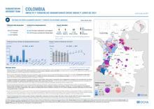 Impacto y Tendencias Humanitarias entre enero y junio de 2021. 29/07/2021