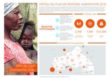 RCA : Aperçu du Plan de Réponse Humanitaire 2018