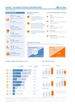 Sahel: Humanitarian Dashboard as of September 2016 [EN/FR]