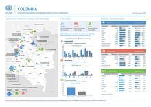 Respuesta humanitaria a emergencias masivas (enero a septiembre)